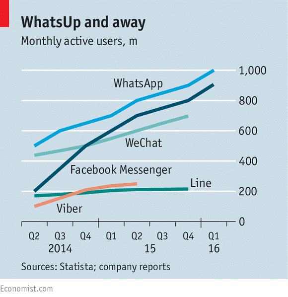 Messaging Apps Stats