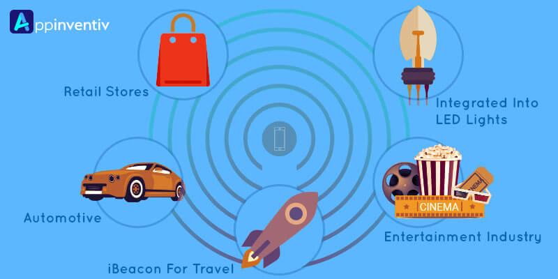 iBeacon Apps