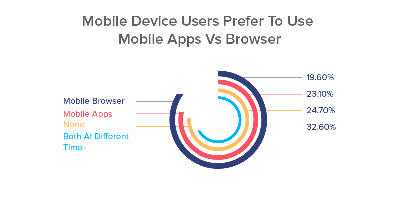 Mobile Device Users Prefer To Use Mobile Apps Vs Browser