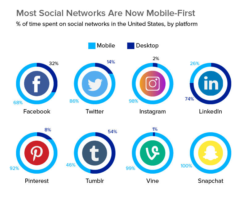 Most Social Networks Are Now Mobile First