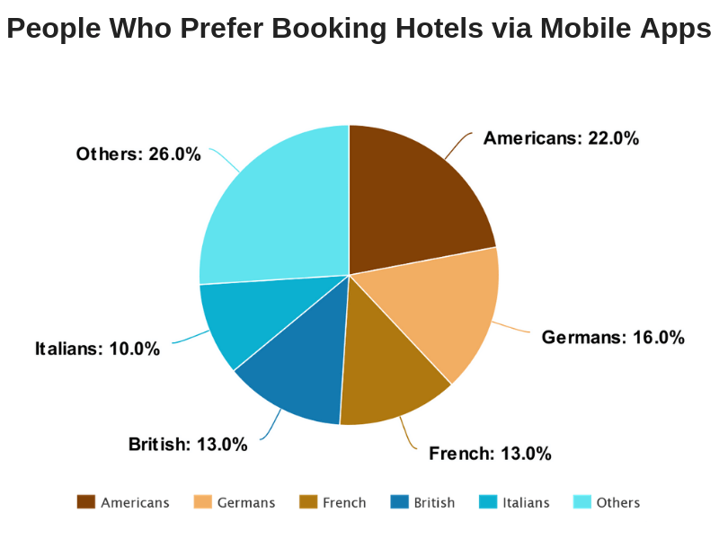People Who Prefer Booking Hotels via Mobile Apps