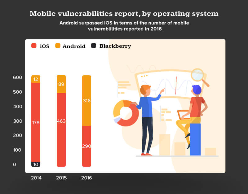 mobile vulnerabilities report by operating system