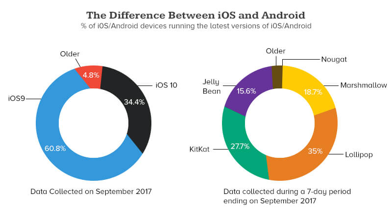 The Difference between iOS & Android