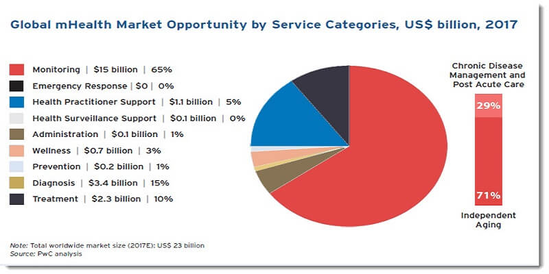 global mhealth market opportunity