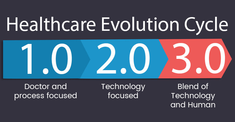 healthcare evolution cycle