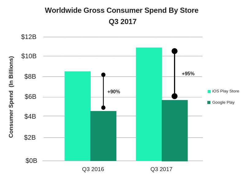 Consumer Spend on iOS Play Store and Google Play Store