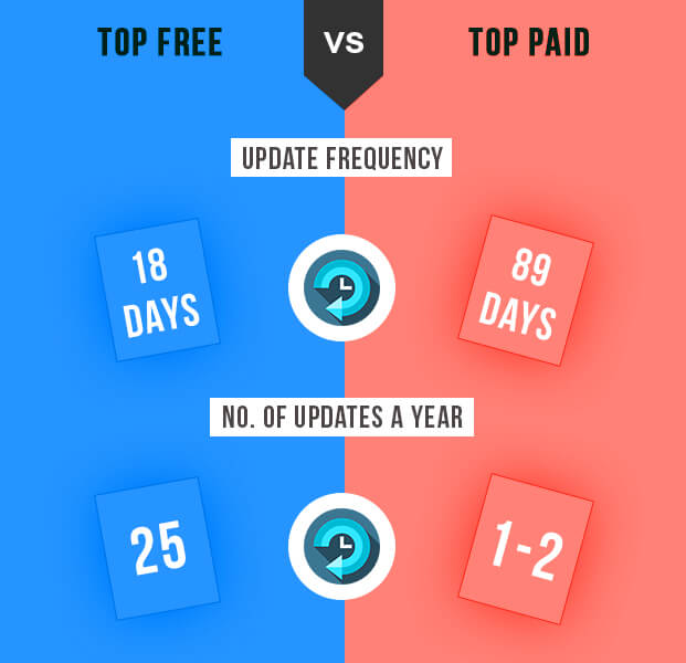 Top Free vs Paid Apps
