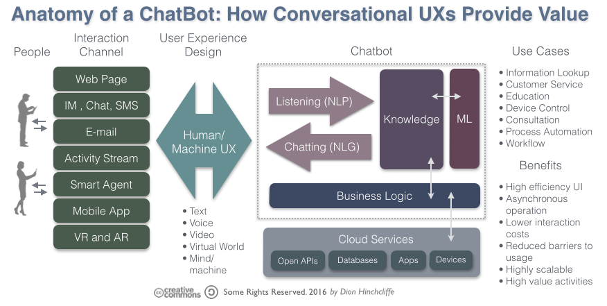 How does Chatbot Work