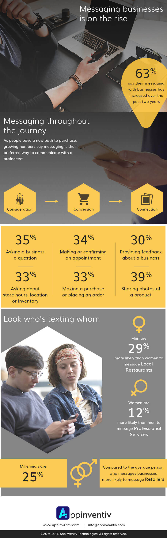 chatbot infographics
