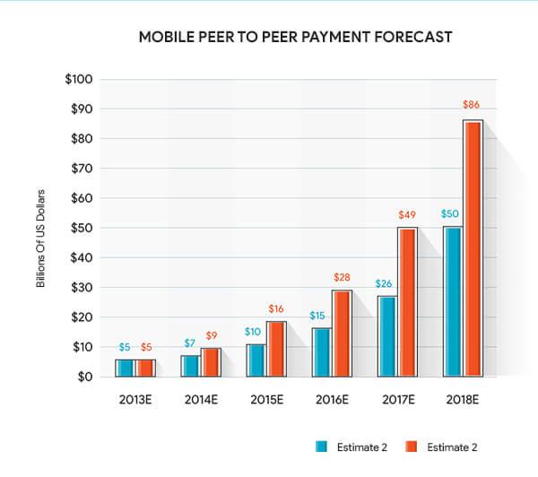 P2P mobile app market size