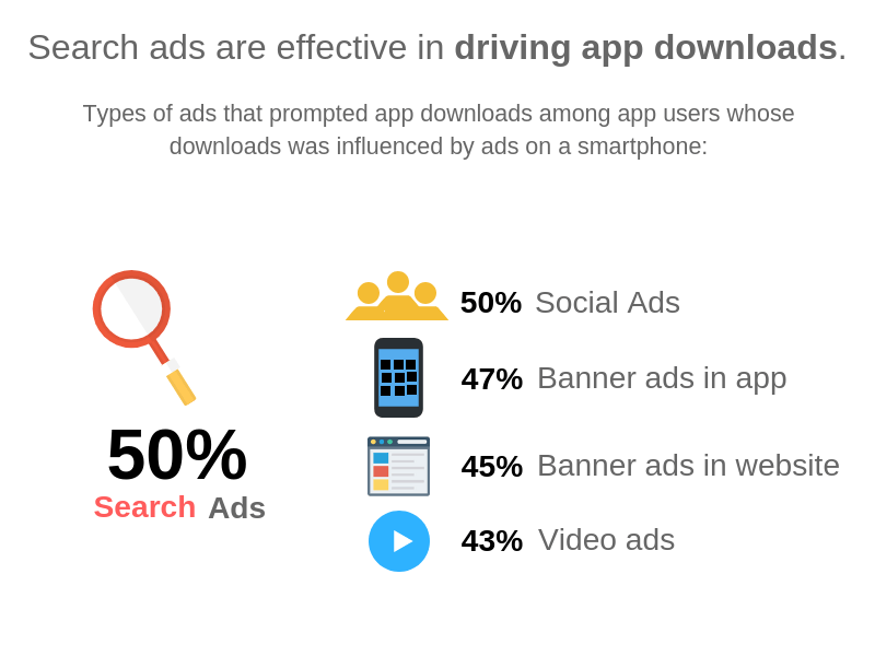 Why Search ads are effective in driving app downloads