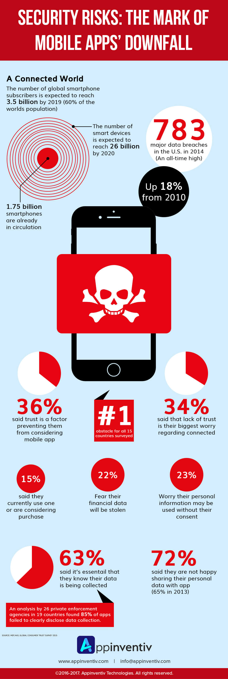 prevent your app from incidents info-graphics