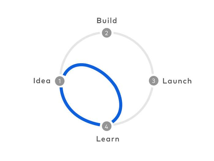 Design Sprints