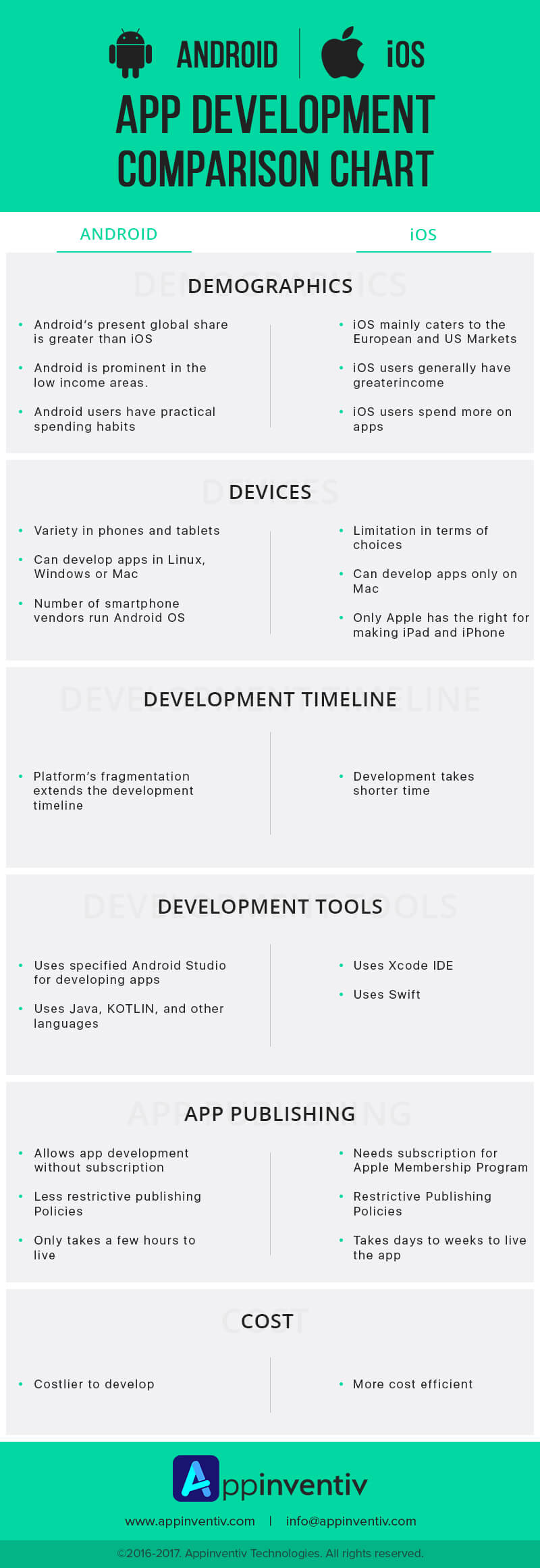 Android vs iOS App Comparison Chart Infographic