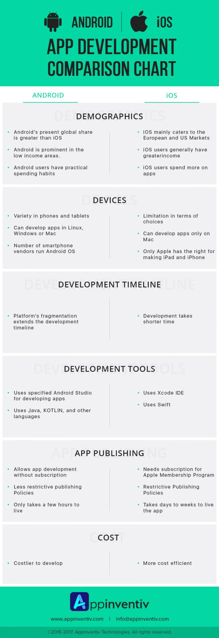Android vs. iOS App Development Comparison Chart