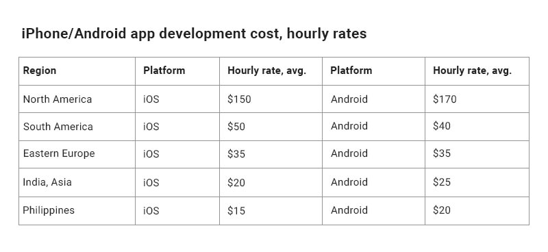 Cost of Outsourcing Mobile App Project
