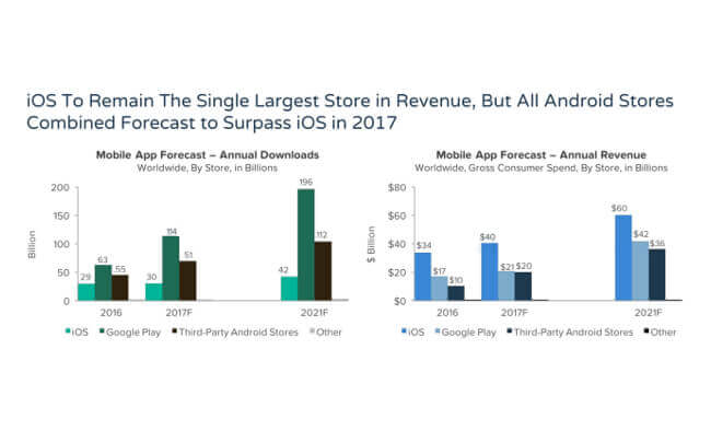 Mobile App Forecast 2018 for iOS & Android