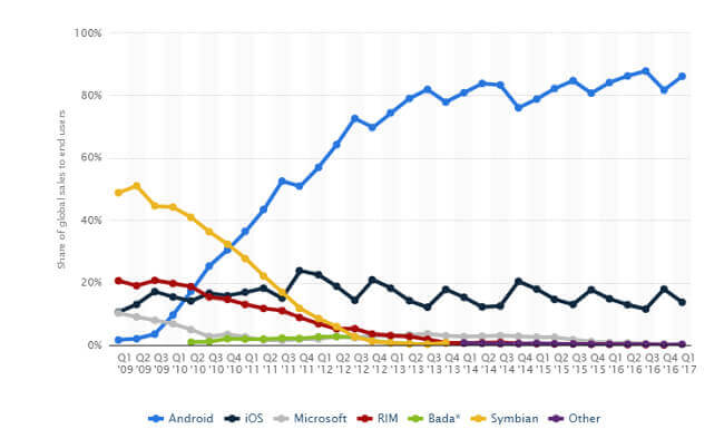 World's Total Users for Android, iOS, Microsoft, RIM, Bada and Symbian