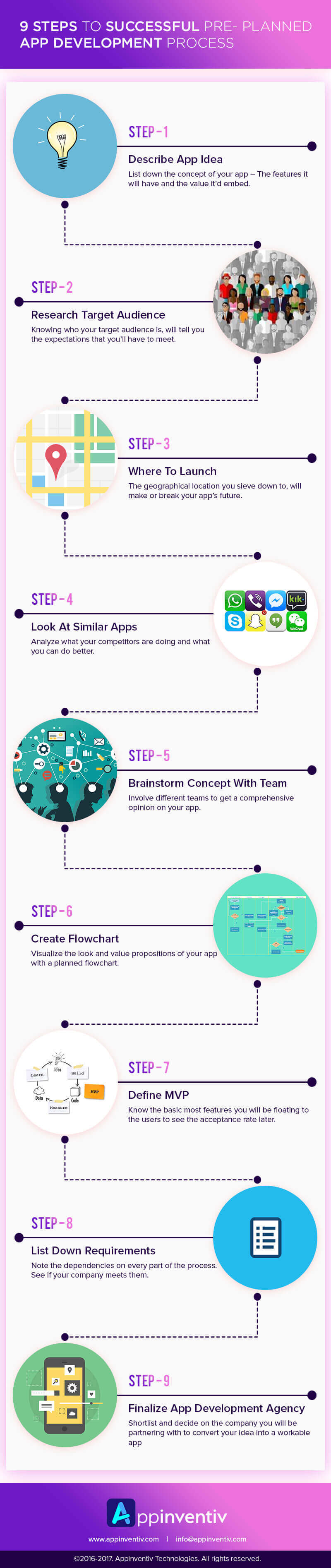 Pre-Planned Mobile App Development Infographic