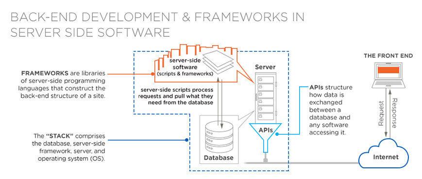 Backend development frameworks in server side software
