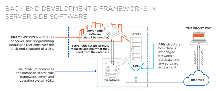 Backend Development & Frameworks in Server Side Software