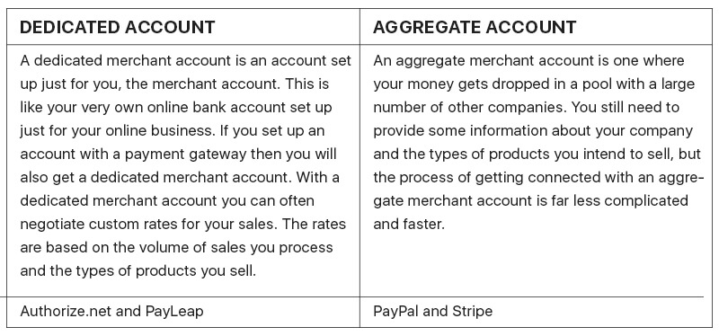 Difference between Dedicated and Aggregate accounts