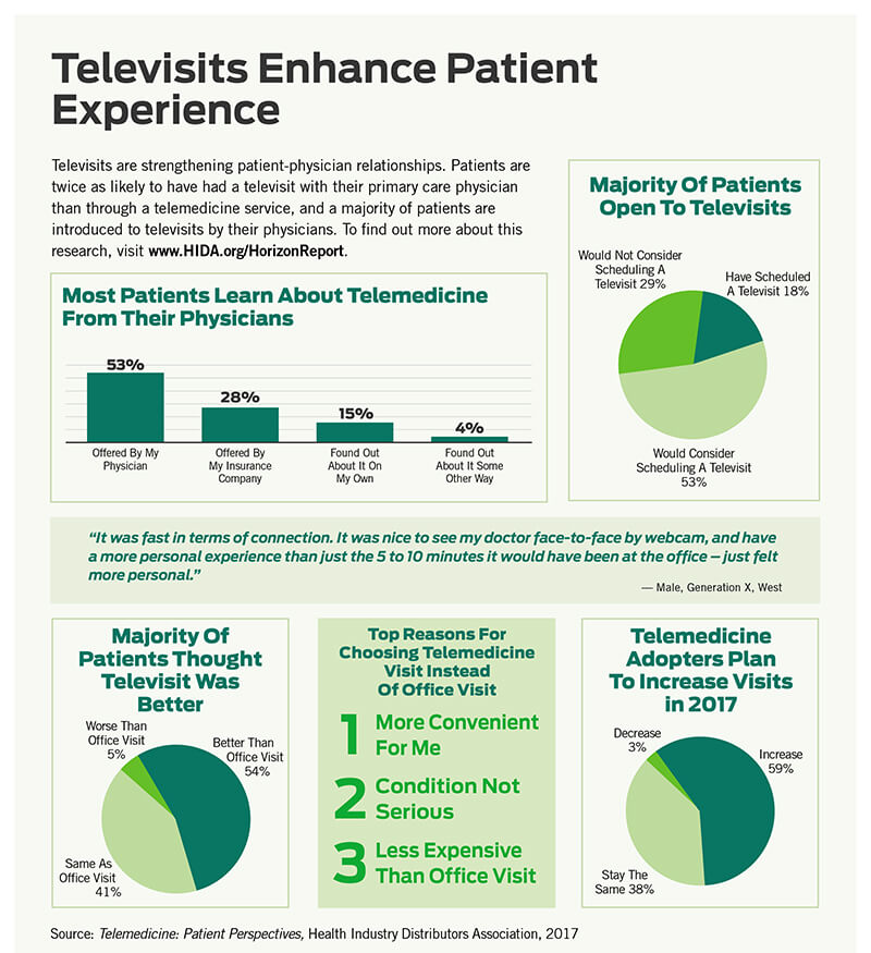 HIDA Infographic on Telemedicine