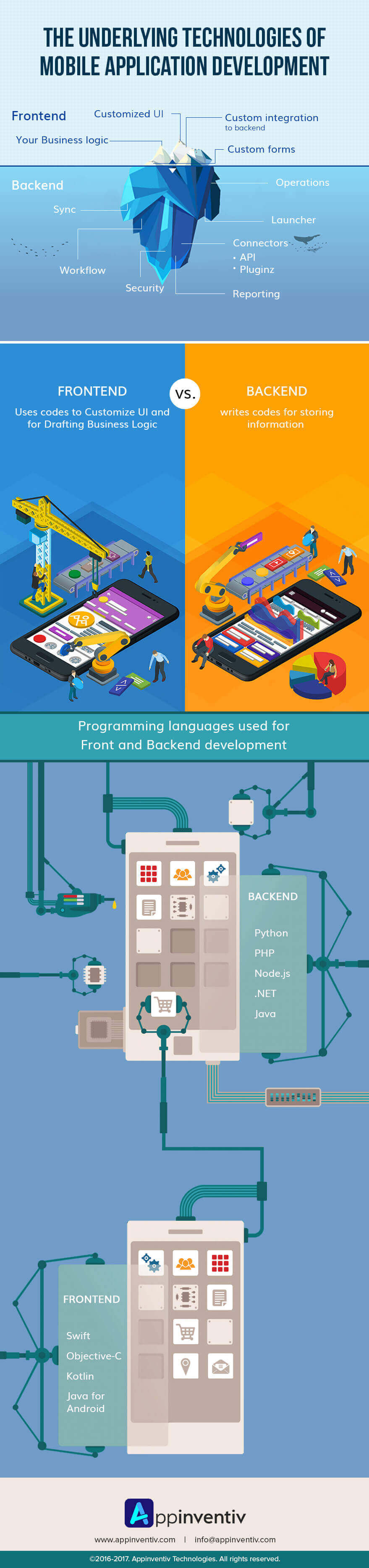 The Underlying Technologies of Mobile Application Development