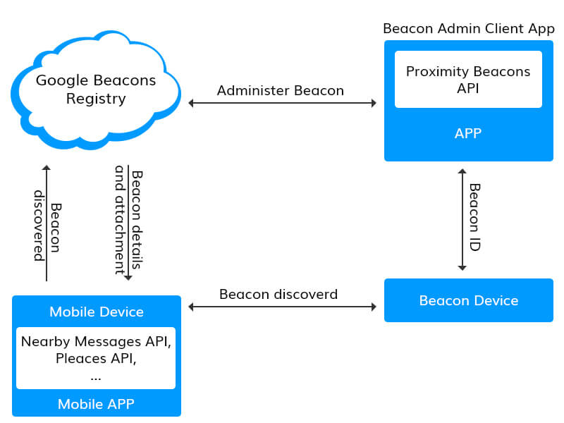 Working of iBeacon