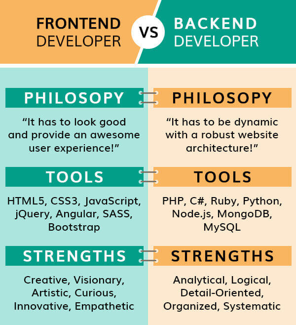 frontend vs backend mobile app development company