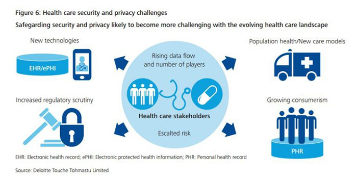 mHealth Data Security