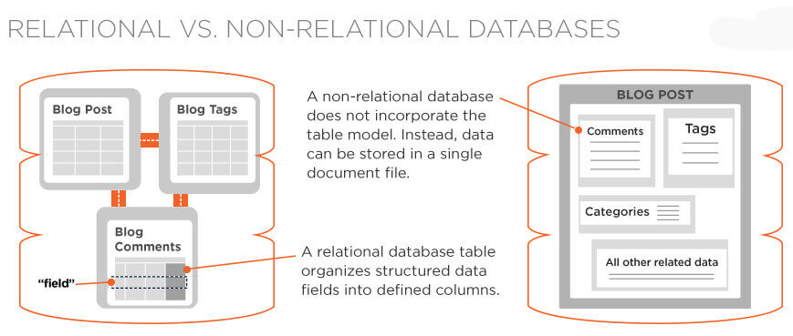 relational vs. non relational databses Mobile app backend development services