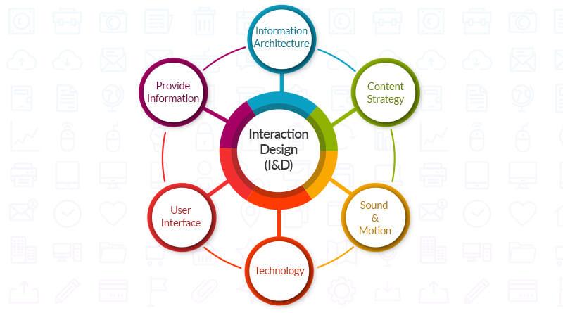 06_Interaction Design(I&D)