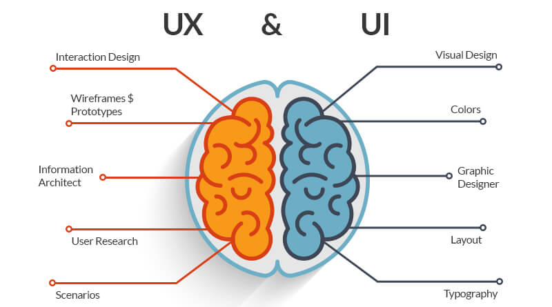 mobile app ux and ui