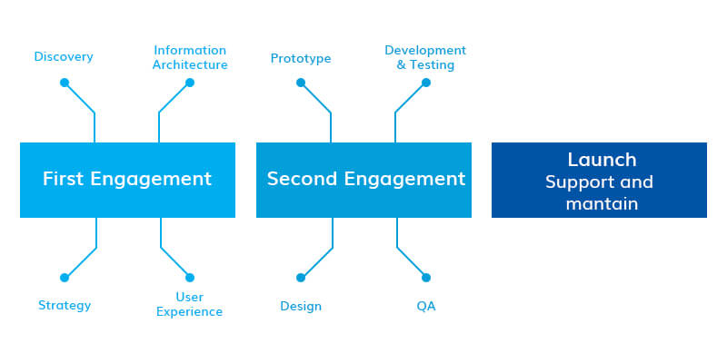 Appinventiv Agile Development Approach