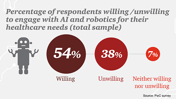 AI aiding Consultation - PWC Survey