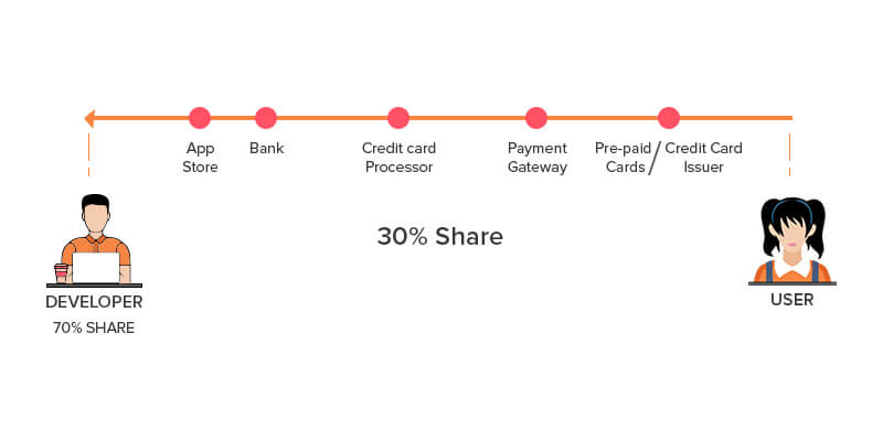 Traditional In-app purchase Process