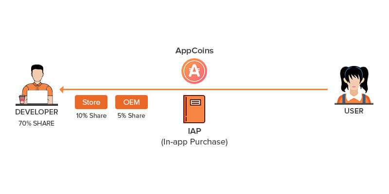 Blockchain Technology and In-app Purchase