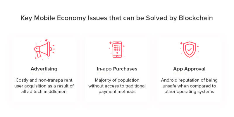 Major Mobile Economy Issues