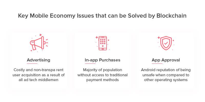 Major Mobile Economy Issues