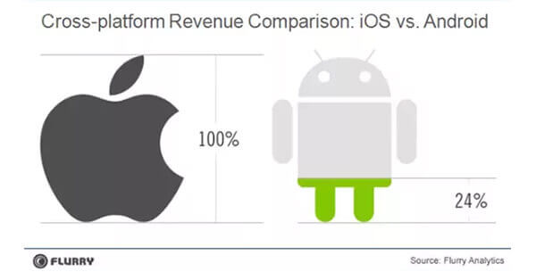 Cross Paltform Revenue Comparison - iOS vs Android