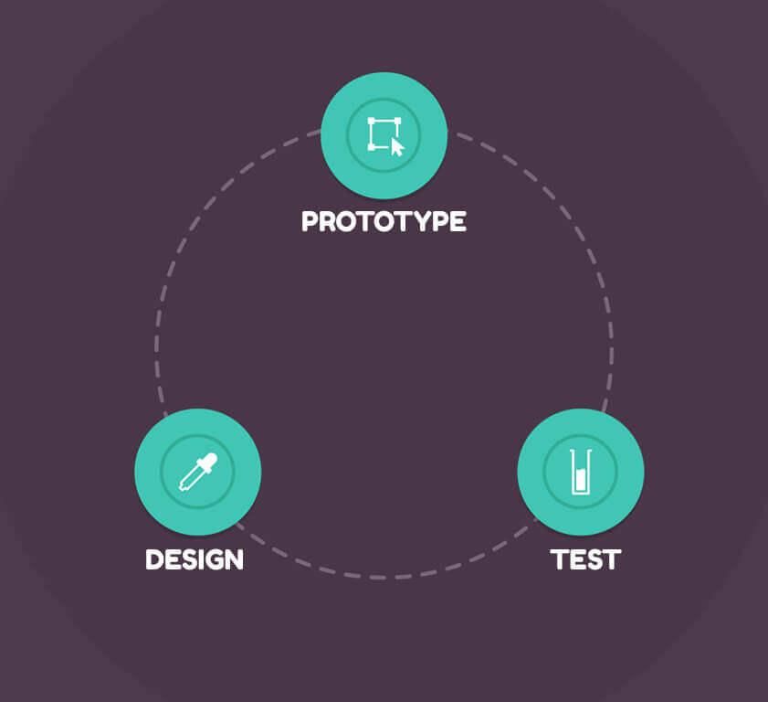 banner designing process