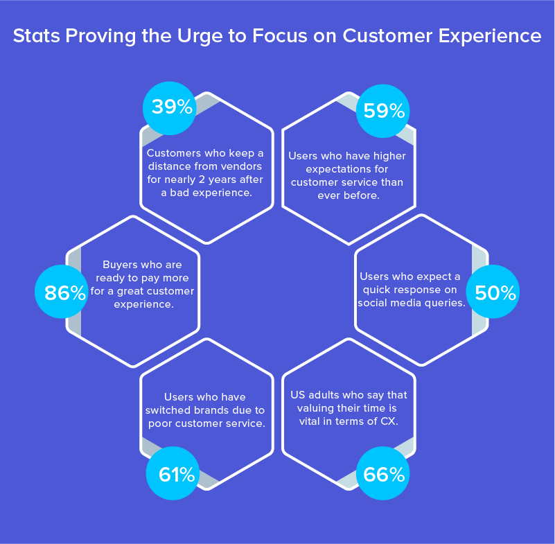 Stats providing the urge to focus on Customer Experience