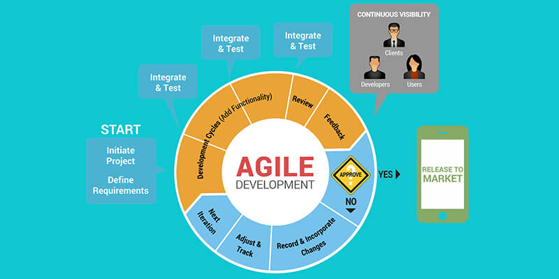 Agile Methodology for Mobile App Development Process