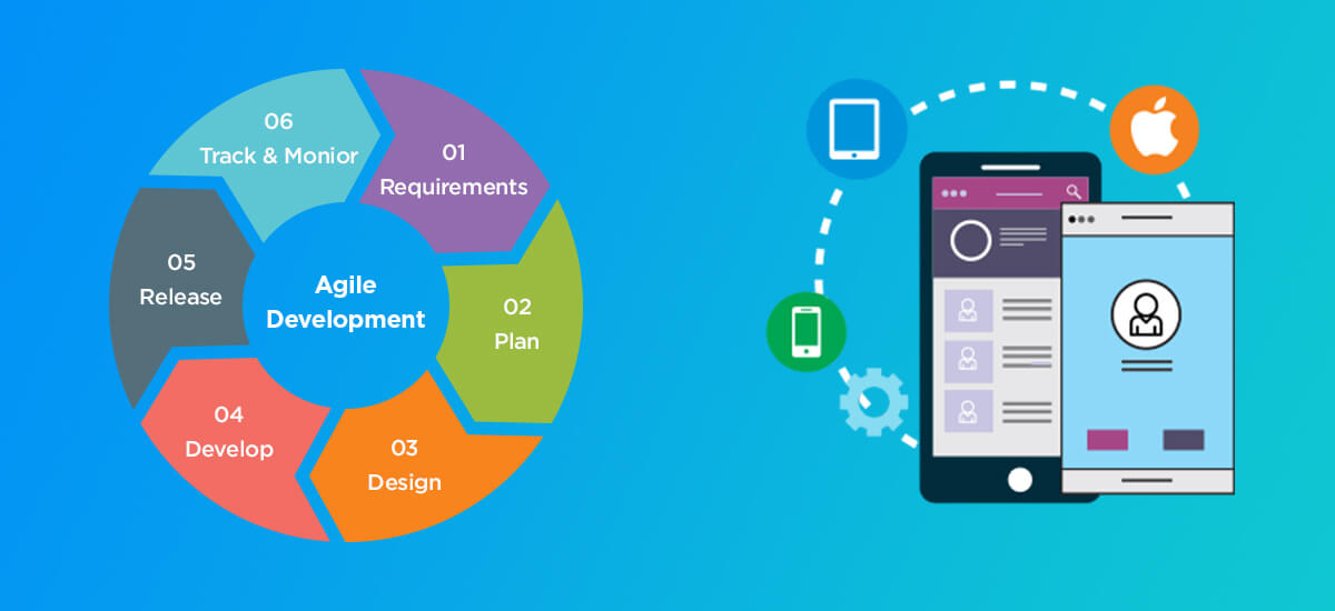 Agile Mobile App Development: The Combination and the Transition