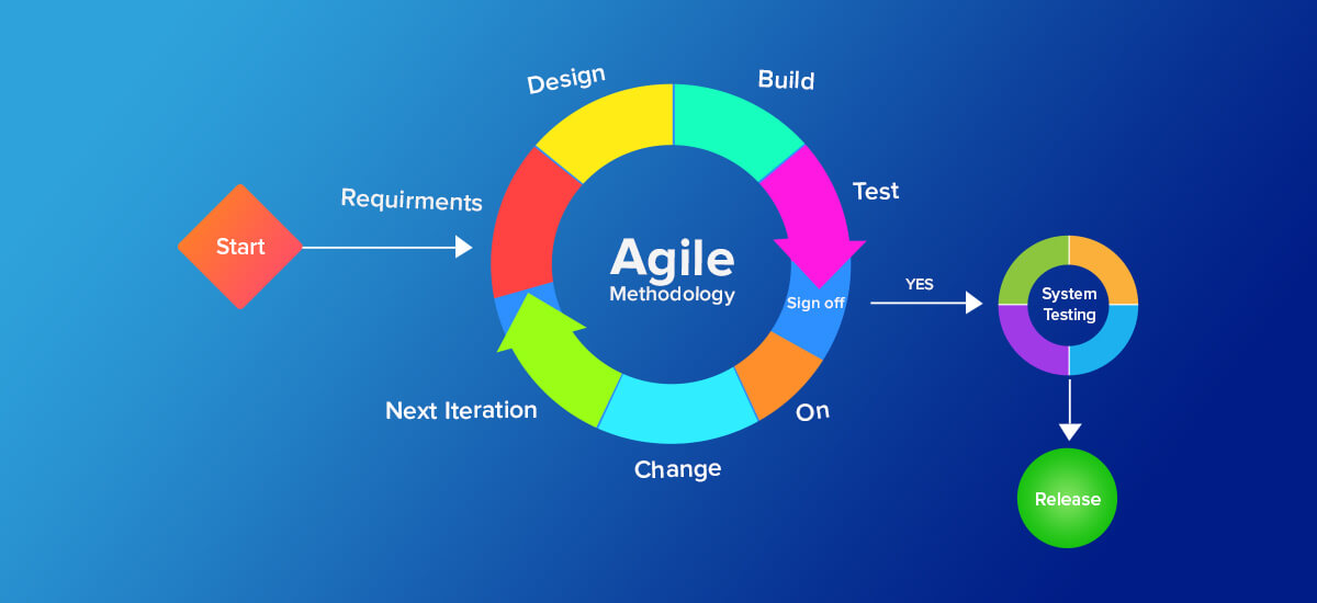 Agile Scrum Methodology in Mobile App Development