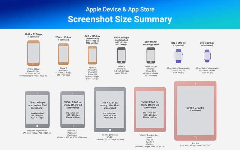 Apple Device & App Store Screenshot Size Summary