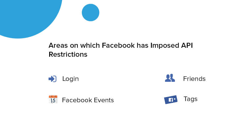 Areas on which Facebook has Imposed API Restrictions