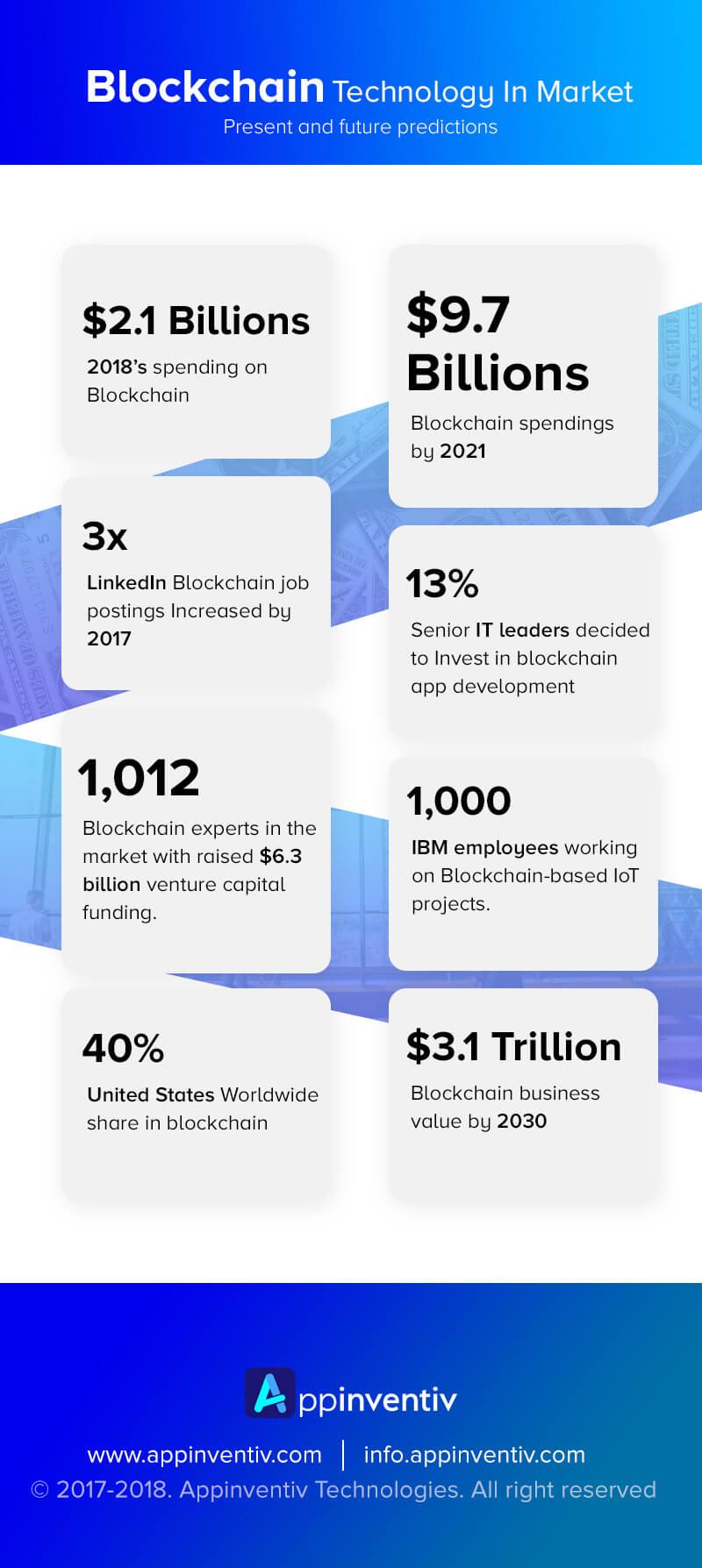 Blockchain in Market (Infographic)
