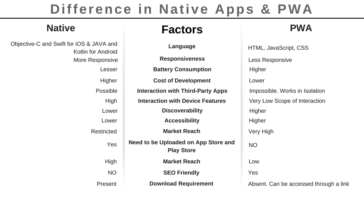 Difference in Native Apps & PWAs